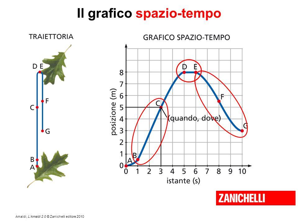 Amaldi, L'Amaldi 2.0 © Zanichelli editore 2010 Il grafico spazio-tempo