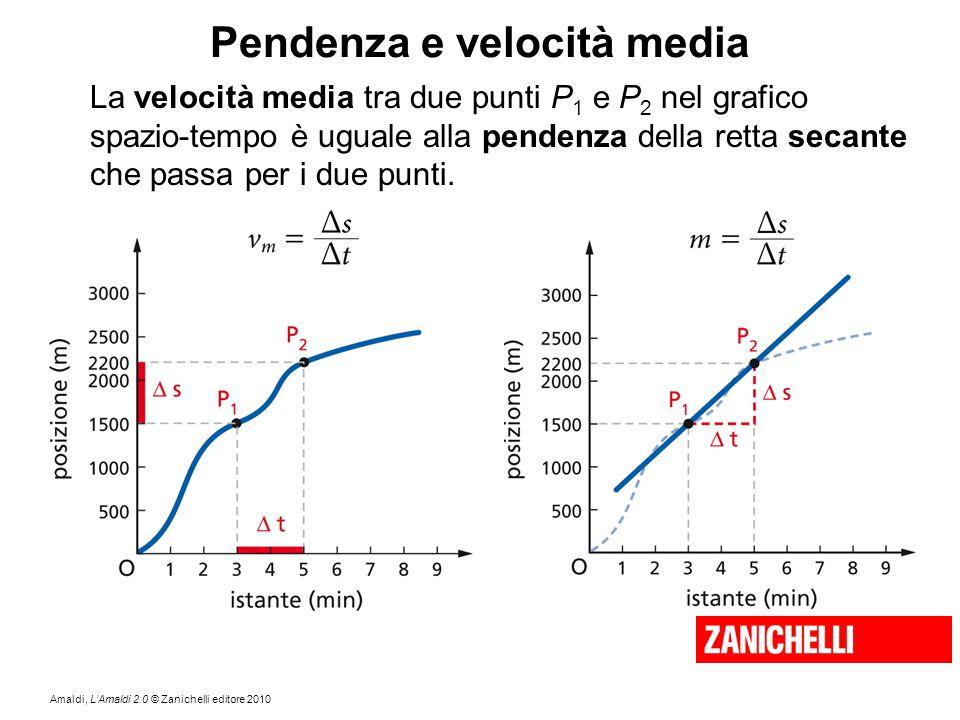 Amaldi, L'Amaldi 2.0 © Zanichelli editore 2010 Pendenza e velocità media La velocità media tra due punti P 1 e P 2 nel grafico spazio-tempo è uguale a