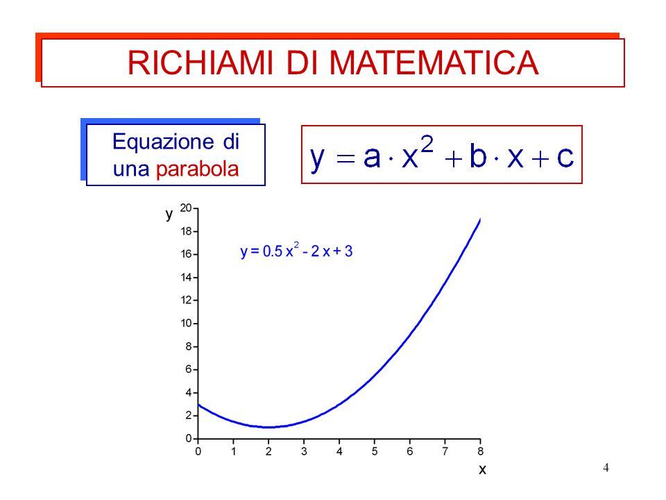 4 Equazione di una parabola RICHIAMI DI MATEMATICA