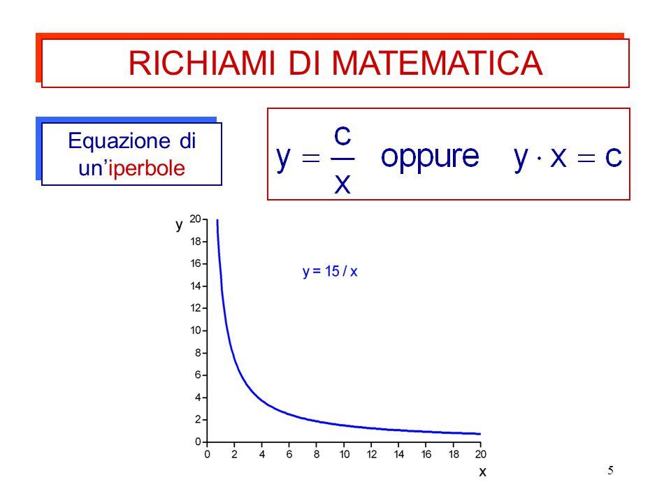 5 Equazione di un'iperbole RICHIAMI DI MATEMATICA