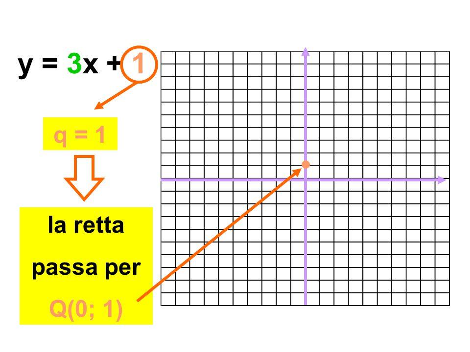 y = 3x + 1 q = 1 la retta passa per Q(0; 1)