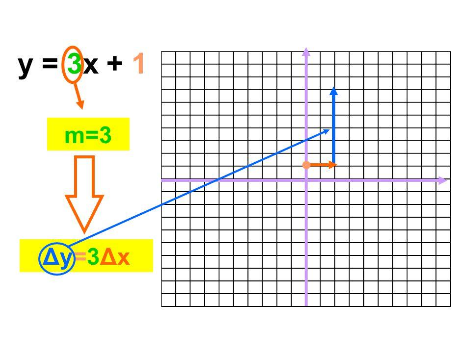 y = 3x + 1 m=3 Δy=3ΔxΔy=3Δx