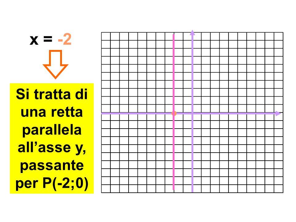 x = -2 Si tratta di una retta parallela all'asse y, passante per P(-2;0)