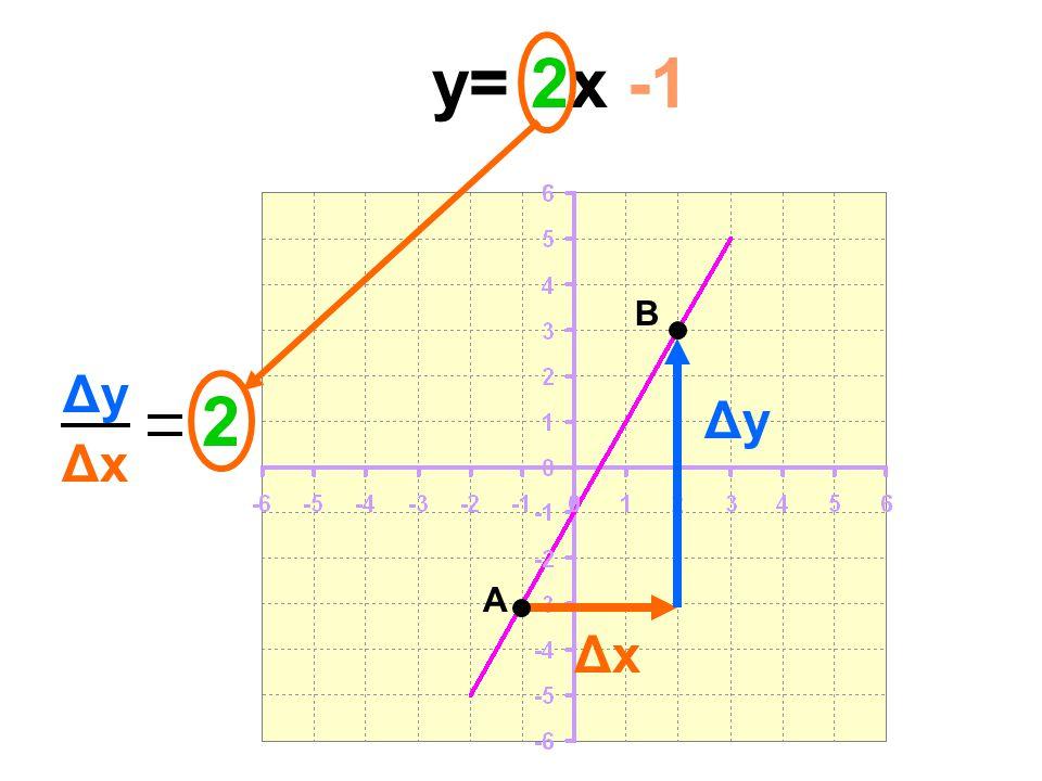 y= 2x -1 A B Δx Δy Δx 2