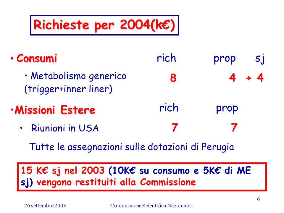 26 settembre 2003Commissione Scientifica Nazionale I 6 Consumi Consumi Metabolismo generico (trigger+inner liner) rich prop sj 8 4 + 4 Missioni EstereMissioni Estere rich prop Riunioni in USA 7 7 Richieste per 2004(k€) Tutte le assegnazioni sulle dotazioni di Perugia 15 K€ sj nel 2003 (10K€ su consumo e 5K€ di ME sj) vengono restituiti alla Commissione