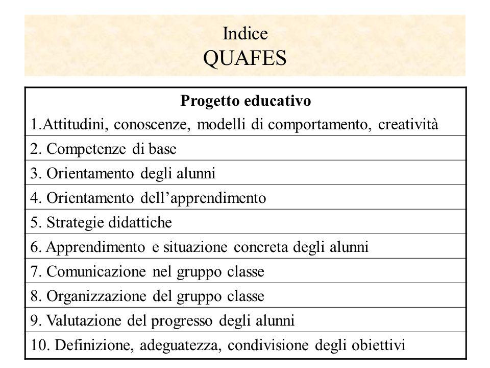 Indice QUAFES Progetto educativo 1.Attitudini, conoscenze, modelli di comportamento, creatività 2.