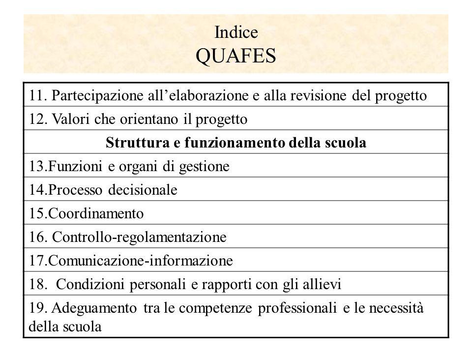 Indice QUAFES 11. Partecipazione all'elaborazione e alla revisione del progetto 12.