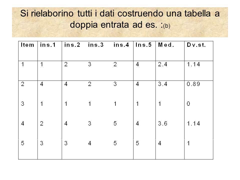 Si rielaborino tutti i dati costruendo una tabella a doppia entrata ad es. : (b)