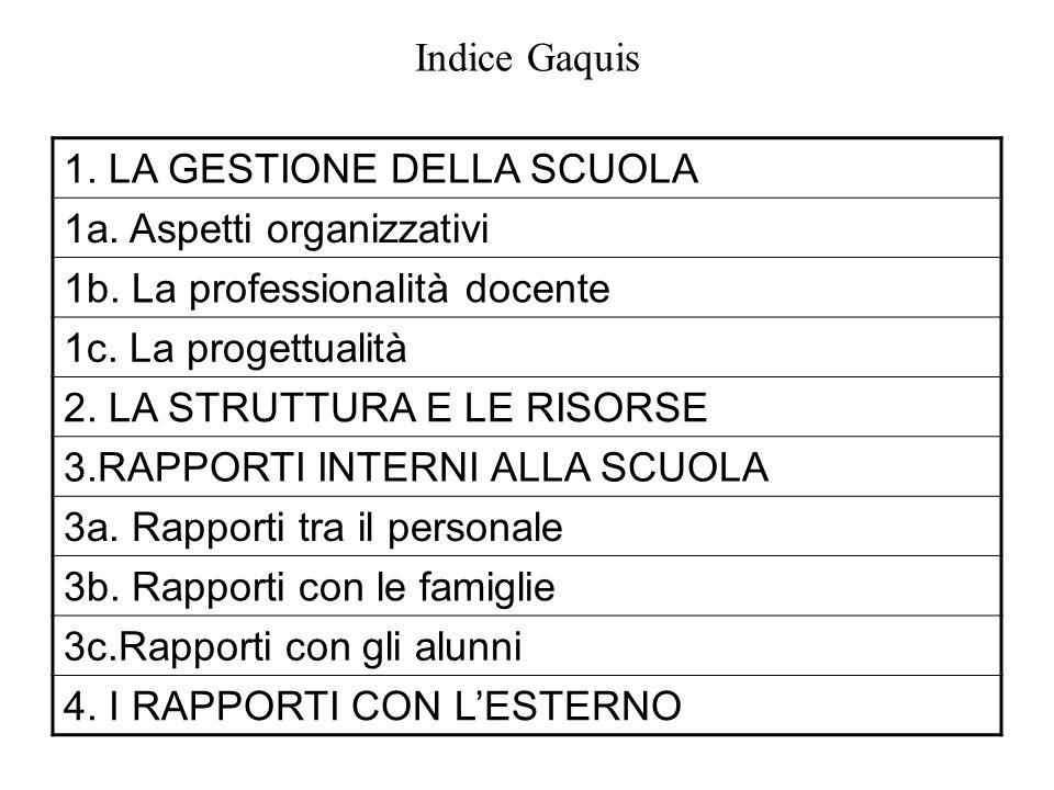 Indice Gaquis 1. LA GESTIONE DELLA SCUOLA 1a. Aspetti organizzativi 1b.