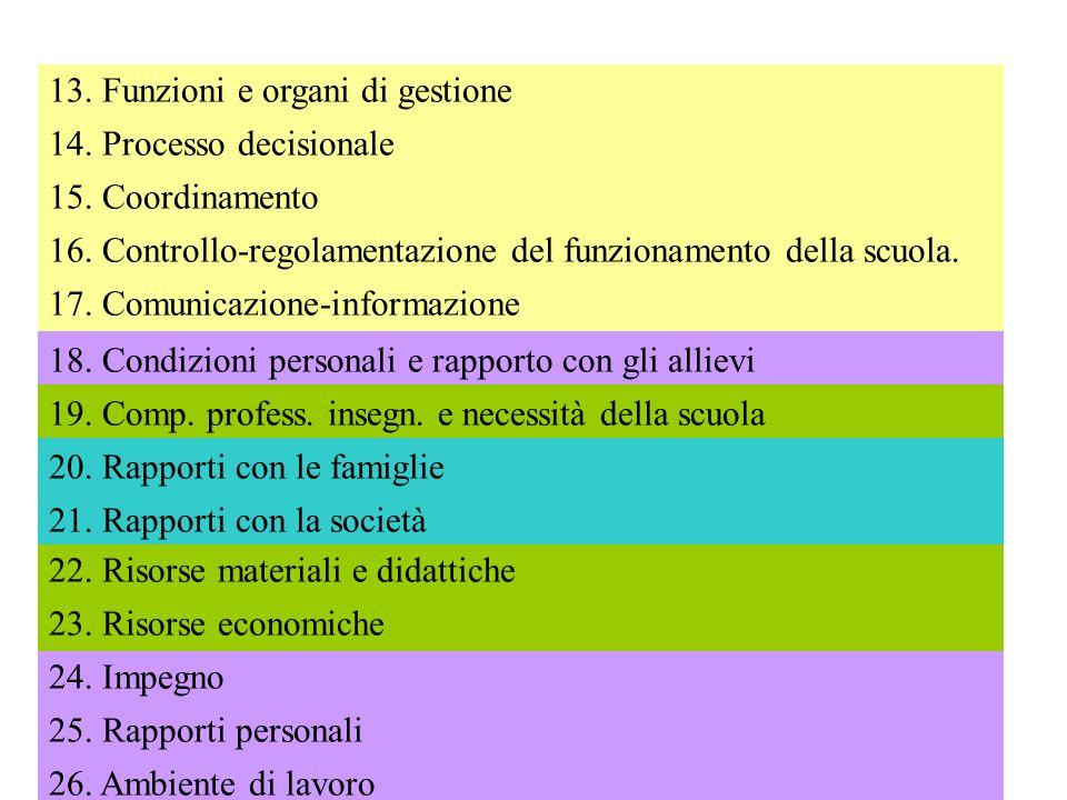 13. Funzioni e organi di gestione 14. Processo decisionale 15. Coordinamento 16. Controllo-regolamentazione del funzionamento della scuola. 17. Comuni