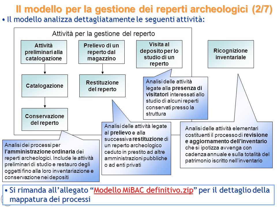 15 Il modello per la gestione dei reperti archeologici (2/7) Attività preliminari alla catalogazione Catalogazione Conservazione del reperto Prelievo