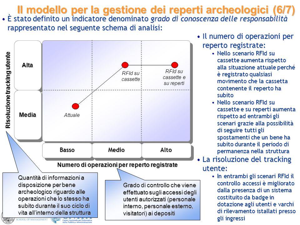 19 Il modello per la gestione dei reperti archeologici (6/7) AltaAlta MediaMedia BassoMedio Numero di operazioni per reperto registrate Alto Risoluzio