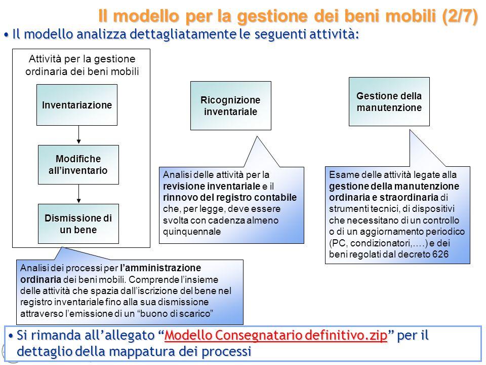 23 Attività per la gestione ordinaria dei beni mobili Il modello per la gestione dei beni mobili (2/7) Inventariazione Modifiche all'inventario Dismis