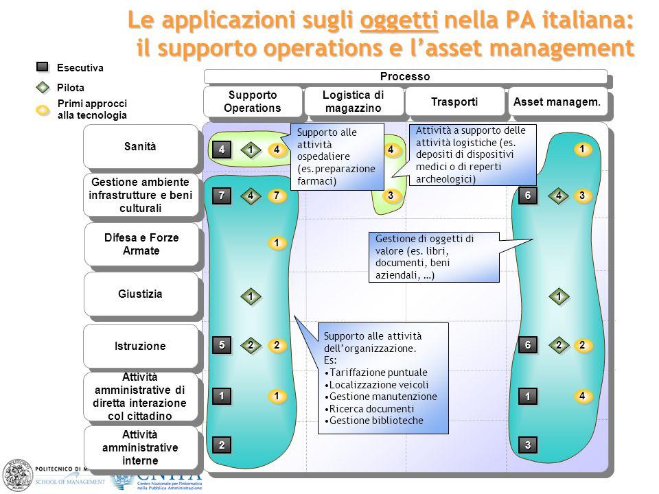 4 Le applicazioni sugli oggetti nella PA italiana: il supporto operations e l'asset management Sanità Gestione ambiente infrastrutture e beni cultural