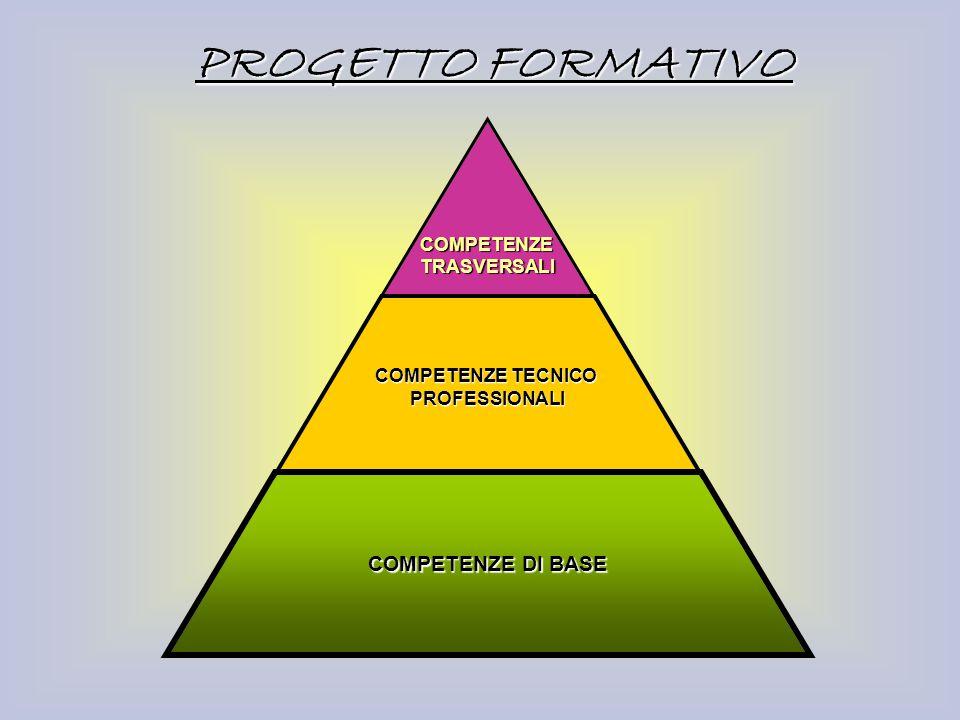 COMPETENZETRASVERSALI COMPETENZE TECNICO PROFESSIONALI COMPETENZE DI BASE PROGETTO FORMATIVO