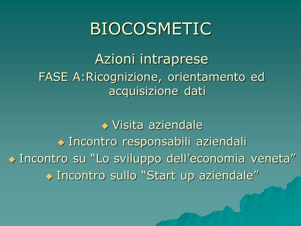 BIOCOSMETIC Azioni intraprese FASE B: Gestione operativa Studio fattibilità Stesura business plan