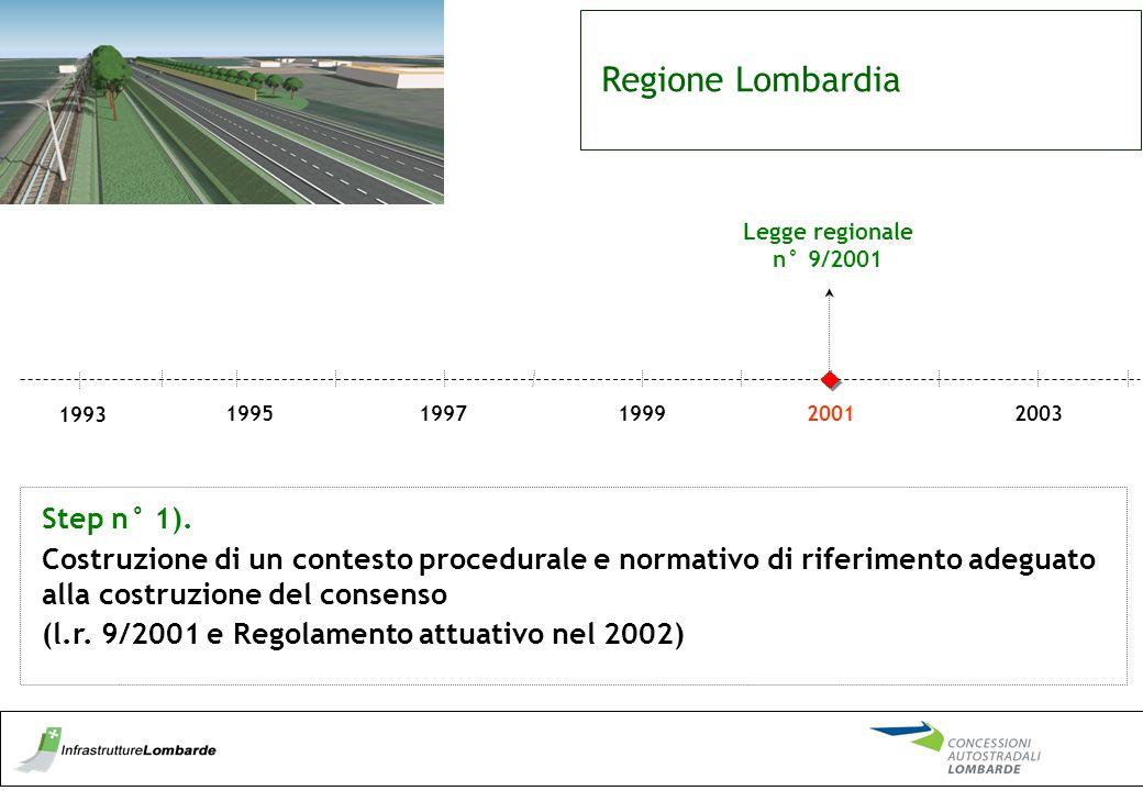 Regione Lombardia 19971995199920012003 Legge regionale n° 9/2001 1993 Step n° 1). Costruzione di un contesto procedurale e normativo di riferimento ad