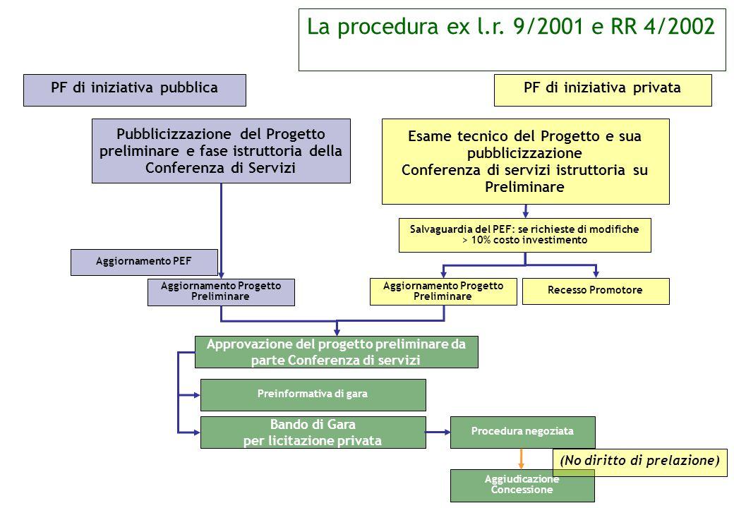 Esame tecnico del Progetto e sua pubblicizzazione Conferenza di servizi istruttoria su Preliminare Salvaguardia del PEF: se richieste di modifiche > 1