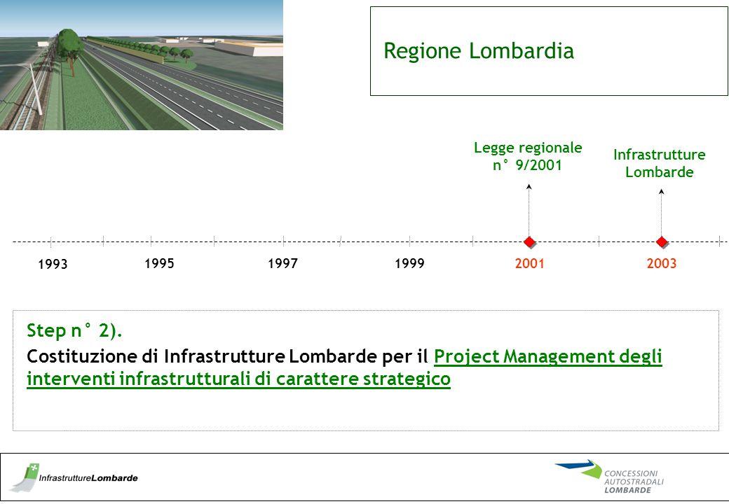 Regione Lombardia 1997199519992001 Legge regionale n° 9/2001 1993 Step n° 2). Costituzione di Infrastrutture Lombarde per il Project Management degli