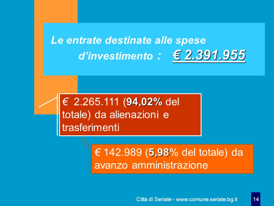 Città di Seriate - www.comune.seriate.bg.it 14 € 2.391.955 Le entrate destinate alle spese d'investimento : € 2.391.955 94,02% € 2.265.111 (94,02% del totale) da alienazioni e trasferimenti 5,98 € 142.989 (5,98% del totale) da avanzo amministrazione