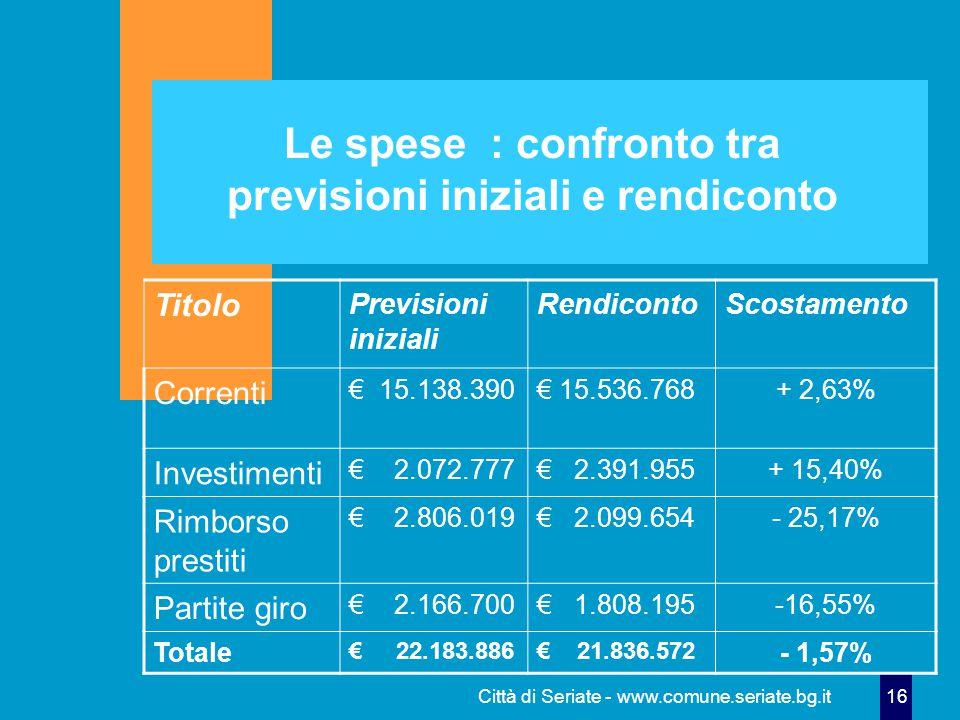 Città di Seriate - www.comune.seriate.bg.it 16 Le spese : confronto tra previsioni iniziali e rendiconto Titolo Previsioni iniziali RendicontoScostamento Correnti € 15.138.390€ 15.536.768+ 2,63% Investimenti € 2.072.777€ 2.391.955+ 15,40% Rimborso prestiti € 2.806.019€ 2.099.654- 25,17% Partite giro € 2.166.700€ 1.808.195-16,55% Totale € 22.183.886€ 21.836.572 - 1,57%