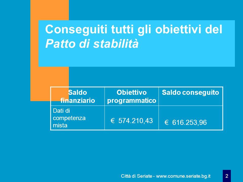 Città di Seriate - www.comune.seriate.bg.it 2 Conseguiti tutti gli obiettivi del Patto di stabilità Saldo finanziario Obiettivo programmatico Saldo conseguito Dati di competenza mista € 574.210,43 € 616.253,96