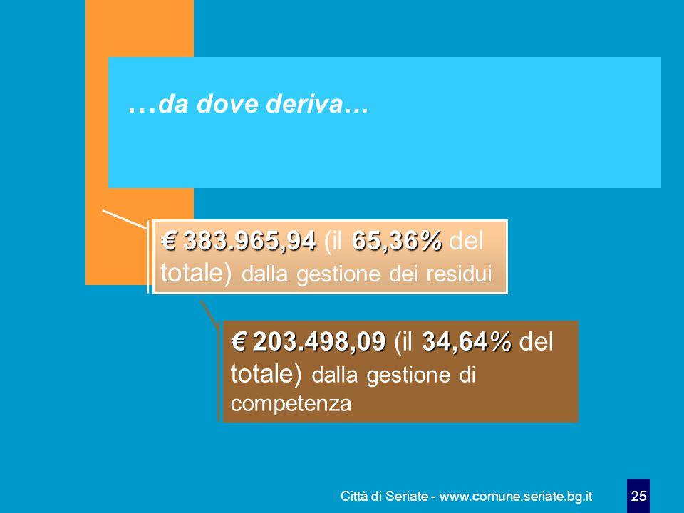 Città di Seriate - www.comune.seriate.bg.it 25 … da dove deriva… € 383.965,9465,36% € 383.965,94 (il 65,36% del totale) dalla gestione dei residui € 203.498,0934,64% € 203.498,09 (il 34,64% del totale) dalla gestione di competenza