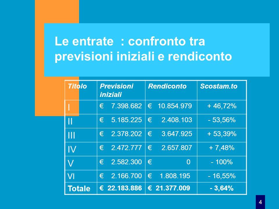 4 Le entrate : confronto tra previsioni iniziali e rendiconto TitoloPrevisioni iniziali RendicontoScostam.to I € 7.398.682€ 10.854.979+ 46,72% II € 5.185.225€ 2.408.103- 53,56% III € 2.378.202€ 3.647.925+ 53,39% IV € 2.472.777€ 2.657.807+ 7,48% V € 2.582.300€ 0- 100% VI € 2.166.700€ 1.808.195- 16,55% Totale € 22.183.886€ 21.377.009- 3,64%