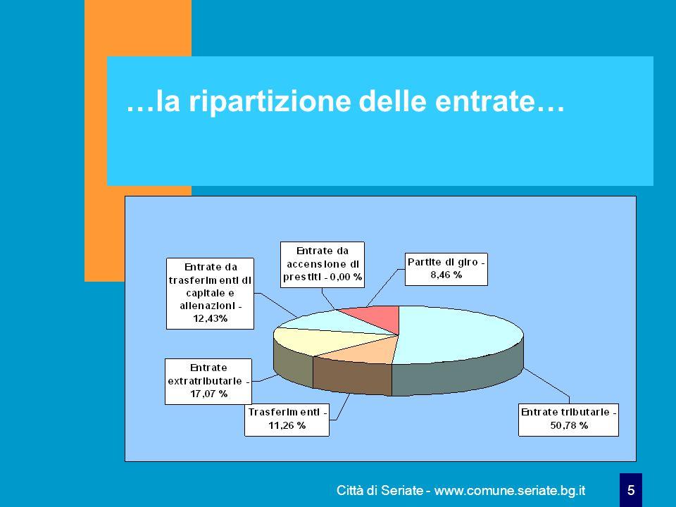 Città di Seriate - www.comune.seriate.bg.it 6 € 17.823.776 Le entrate destinate alla gestione corrente: € 17.823.776 € 10.854.979 da tributi ( 60,90%) € 2.408.103 da trasferimenti (13,51% ) € 3.647.925 da beni/servizi (20,47%) € 392.696 da oneri (2,20%) € 520.073 da avanzo amm.