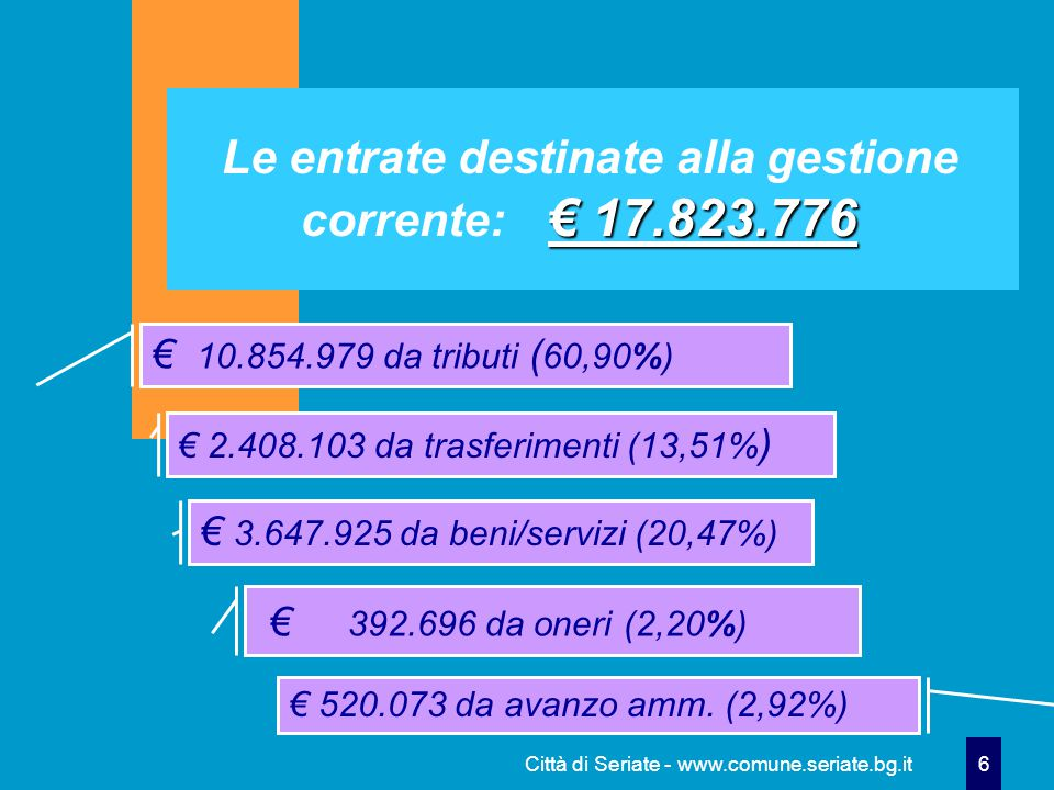 Città di Seriate - www.comune.seriate.bg.it 27 203.498,09 …l'avanzo dalla gestione di competenza…(€ 203.498,09) € 187.353,86 gestione di parte corrente ( 92,07%) € 16.144,23 gestione in conto capitale (7,93%)