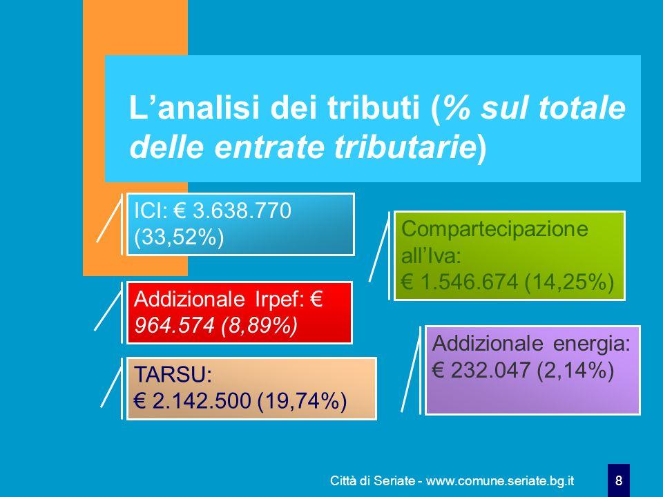 Città di Seriate - www.comune.seriate.bg.it 8 L'analisi dei tributi (% sul totale delle entrate tributarie) ICI: € 3.638.770 (33,52%) Addizionale Irpef: € 964.574 (8,89%) TARSU: € 2.142.500 (19,74%) Compartecipazione all'Iva: € 1.546.674 (14,25%) Addizionale energia: € 232.047 (2,14%)