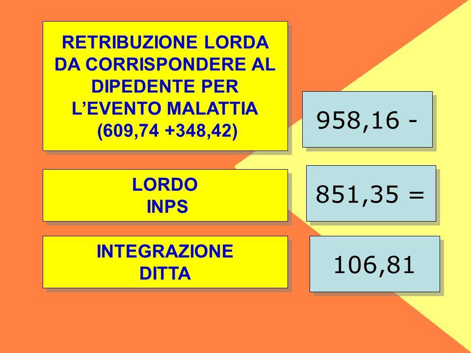 851,35 = LORDO INPS LORDO INPS RETRIBUZIONE LORDA DA CORRISPONDERE AL DIPEDENTE PER L'EVENTO MALATTIA (609,74 +348,42) RETRIBUZIONE LORDA DA CORRISPONDERE AL DIPEDENTE PER L'EVENTO MALATTIA (609,74 +348,42) 958,16 - INTEGRAZIONE DITTA INTEGRAZIONE DITTA 106,81