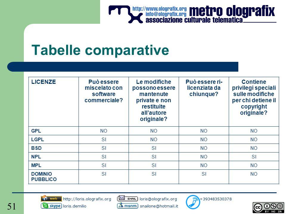 51 Tabelle comparative LICENZEPuò essere miscelato con software commerciale.