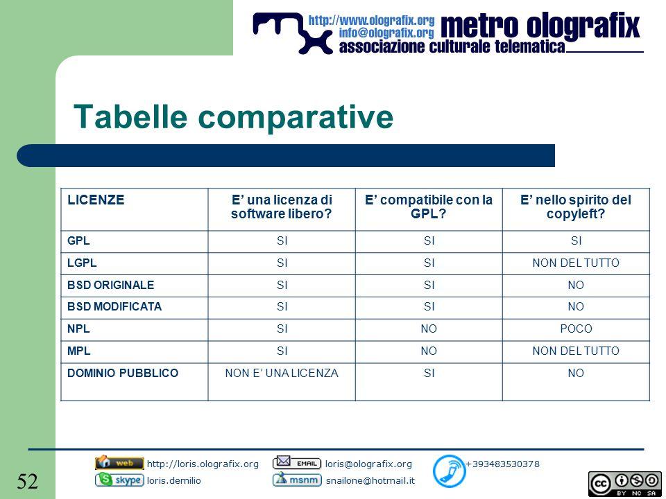 52 Tabelle comparative LICENZEE' una licenza di software libero.