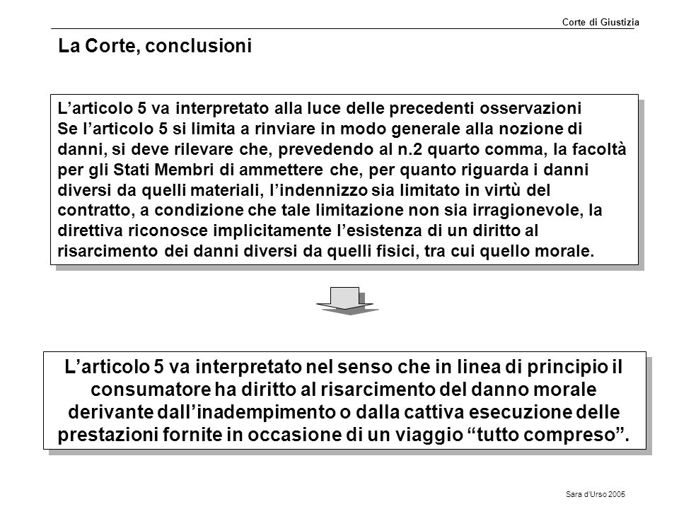 Sara d'Urso 2005 La Corte, conclusioni L'articolo 5 va interpretato alla luce delle precedenti osservazioni Se l'articolo 5 si limita a rinviare in mo