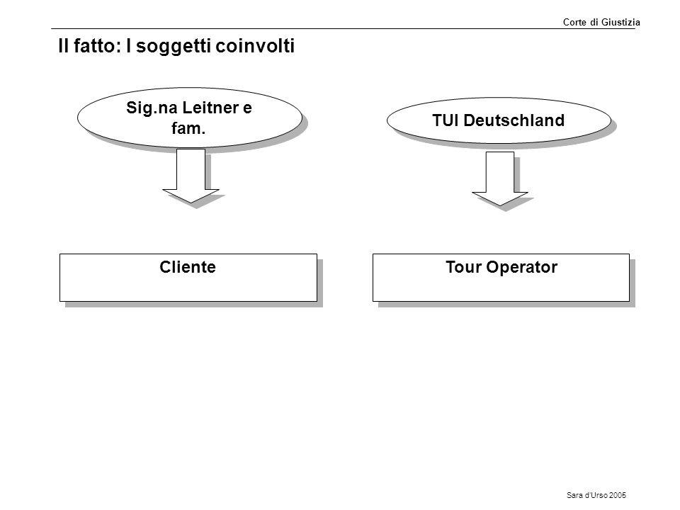Sara d'Urso 2005 Il fatto: I soggetti coinvolti Sig.na Leitner e fam. TUI Deutschland Cliente Cliente Tour Operator Corte di Giustizia