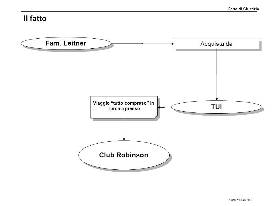 """Sara d'Urso 2005 Il fatto TUI Fam. Leitner Acquista da Viaggio """"tutto compreso"""" in Turchia presso Club Robinson Corte di Giustizia"""