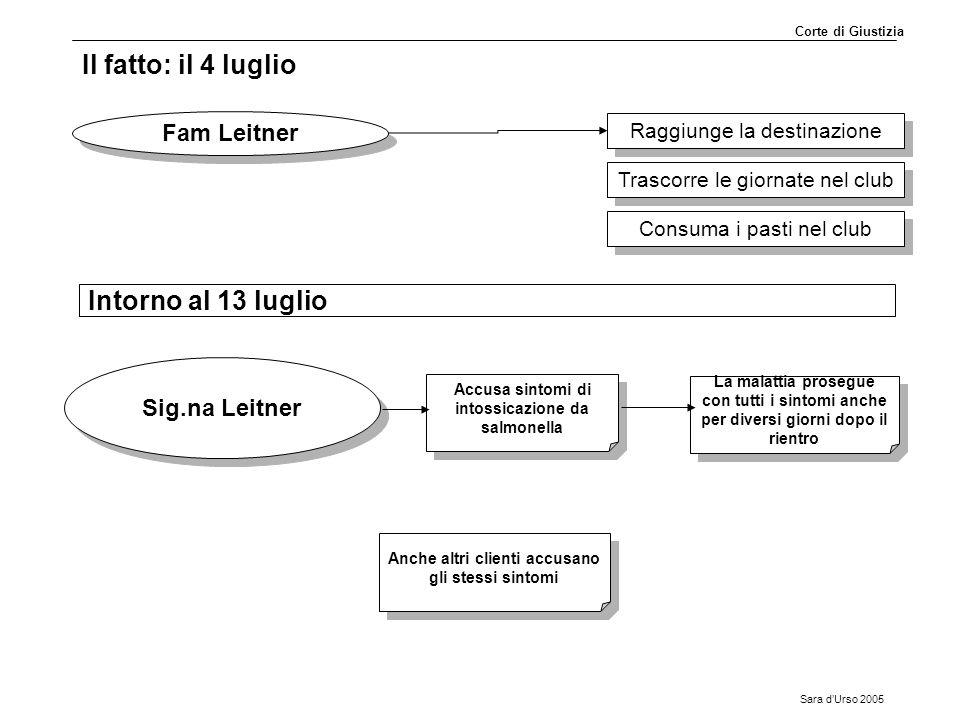 Sara d'Urso 2005 Il fatto: il 4 luglio Fam Leitner Raggiunge la destinazione Accusa sintomi di intossicazione da salmonella Sig.na Leitner La malattia