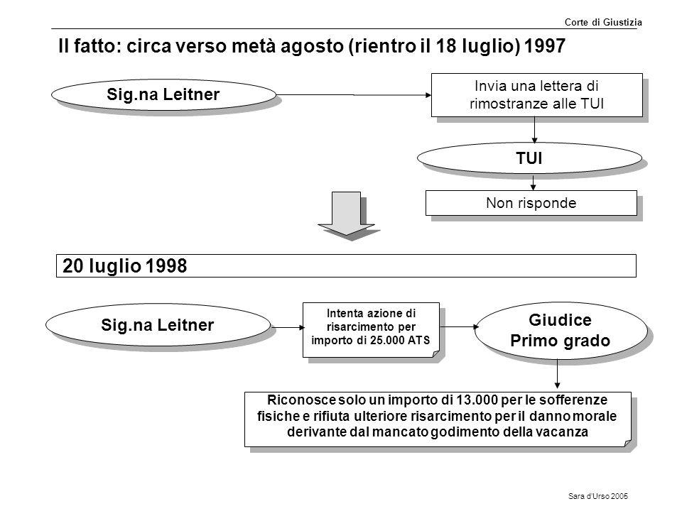 Sara d'Urso 2005 Il fatto: circa verso metà agosto (rientro il 18 luglio) 1997 Sig.na Leitner Invia una lettera di rimostranze alle TUI Intenta azione
