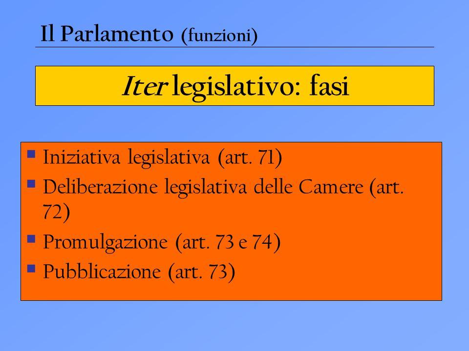 Iter legislativo: fasi  Iniziativa legislativa (art. 71)  Deliberazione legislativa delle Camere (art. 72)  Promulgazione (art. 73 e 74)  Pubblica