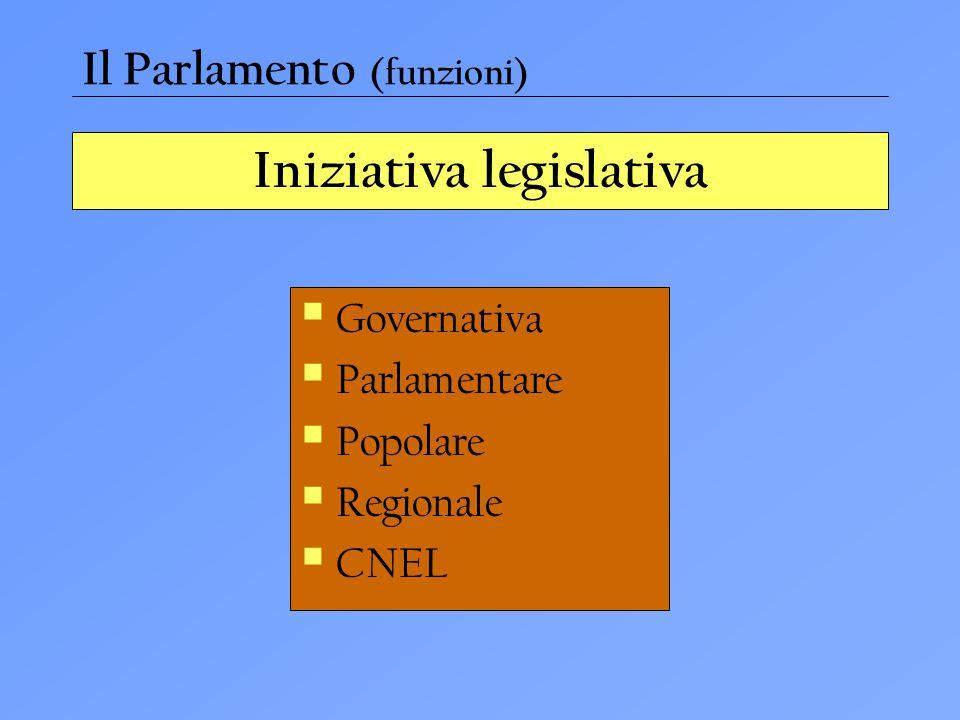 Iniziativa legislativa  Governativa  Parlamentare  Popolare  Regionale  CNEL Il Parlamento (funzioni)