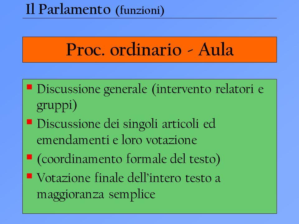 Proc. ordinario - Aula  Discussione generale (intervento relatori e gruppi)  Discussione dei singoli articoli ed emendamenti e loro votazione  (coo