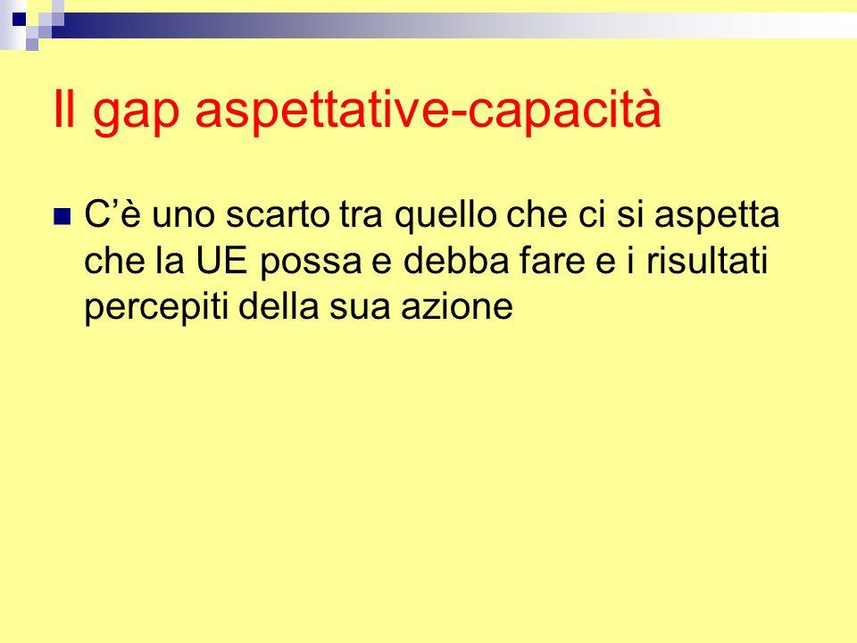 Il gap aspettative-capacità C'è uno scarto tra quello che ci si aspetta che la UE possa e debba fare e i risultati percepiti della sua azione