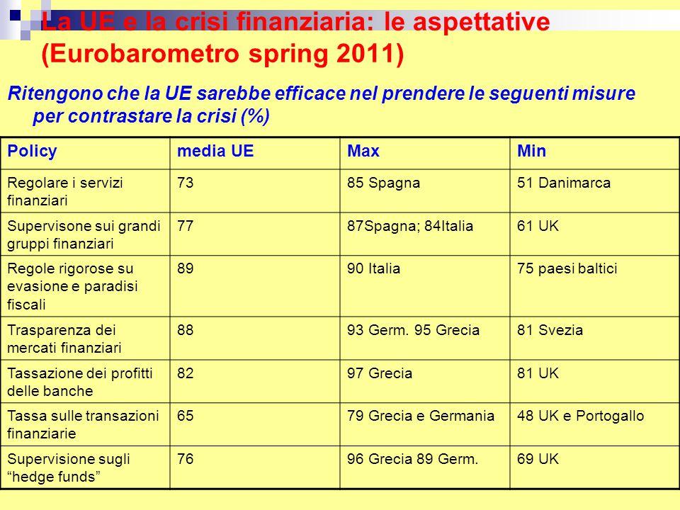 La UE e la crisi finanziaria: le aspettative (Eurobarometro spring 2011) Policymedia UEMaxMin Regolare i servizi finanziari 7385 Spagna51 Danimarca Supervisone sui grandi gruppi finanziari 7787Spagna; 84Italia61 UK Regole rigorose su evasione e paradisi fiscali 8990 Italia75 paesi baltici Trasparenza dei mercati finanziari 8893 Germ.