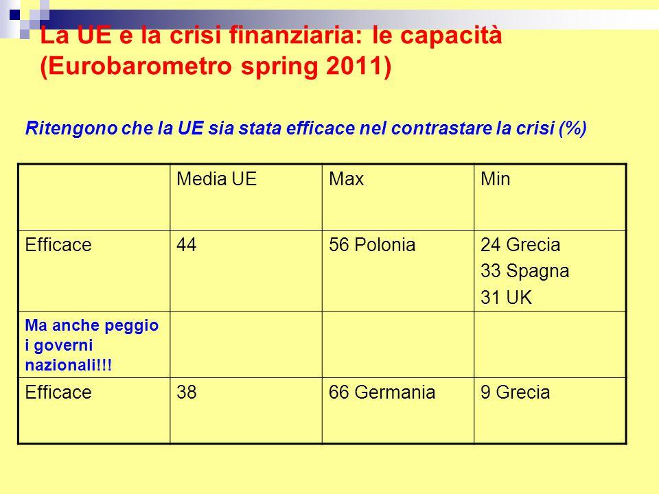 La UE e la crisi finanziaria: le capacità (Eurobarometro spring 2011) Ritengono che la UE sia stata efficace nel contrastare la crisi (%) Media UEMaxMin Efficace4456 Polonia24 Grecia 33 Spagna 31 UK Ma anche peggio i governi nazionali!!.