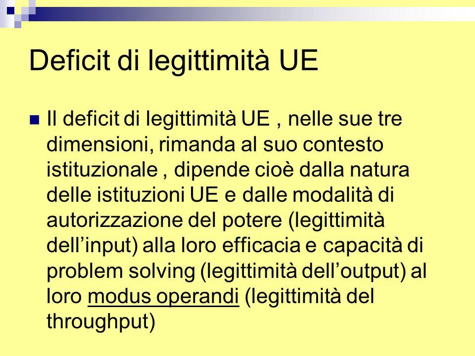 Deficit di legittimità UE Il deficit di legittimità UE, nelle sue tre dimensioni, rimanda al suo contesto istituzionale, dipende cioè dalla natura delle istituzioni UE e dalle modalità di autorizzazione del potere (legittimità dell'input) alla loro efficacia e capacità di problem solving (legittimità dell'output) al loro modus operandi (legittimità del throughput)