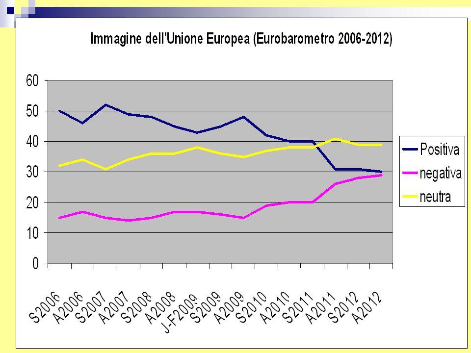 L'Unione Monetaria Eurozona: 66% a favore Non-Eurozona 33% a favore