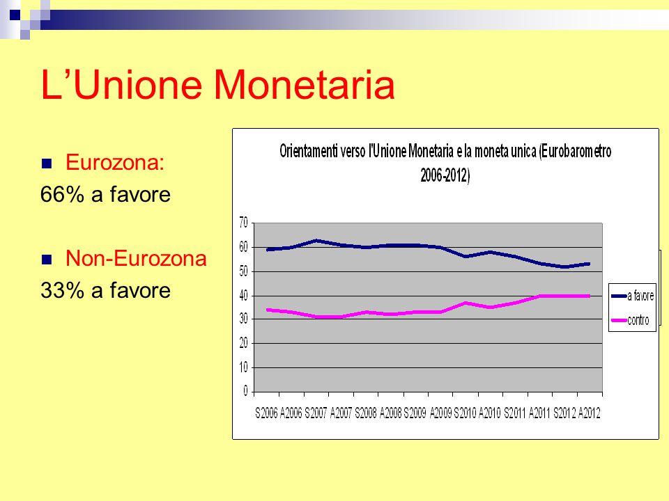 Legittimità dell'output Ha a che fare con la soddisfazione per i risultati del processo di integrazione europea e delle politiche della UE Dipende dalla percezione dei risultati da parte del pubblico piuttosto che dalla effettiva performance