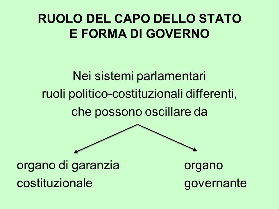 RUOLO DEL CAPO DELLO STATO E FORMA DI GOVERNO Nei sistemi parlamentari ruoli politico-costituzionali differenti, che possono oscillare da organo di ga
