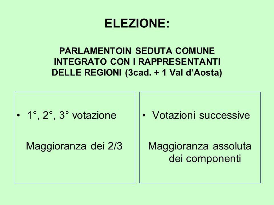 ELEZIONE: PARLAMENTOIN SEDUTA COMUNE INTEGRATO CON I RAPPRESENTANTI DELLE REGIONI (3cad. + 1 Val d'Aosta) 1°, 2°, 3° votazione Maggioranza dei 2/3 Vot